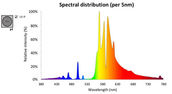 Spectral distribution 600W