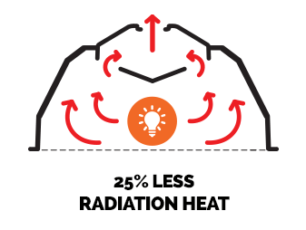 25% less radiation heat